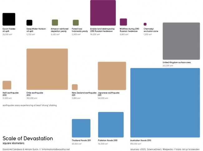 infographie de Dave Mc Candless issue du site Information is Beautiful