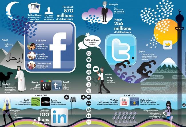 """infographie de Liberation """"2011 en réseaux"""""""