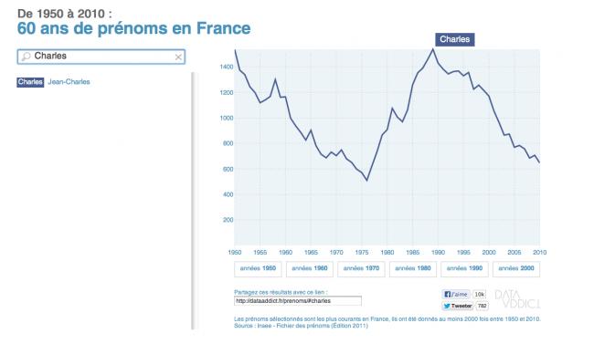 60 ans de prénoms en France - Charles